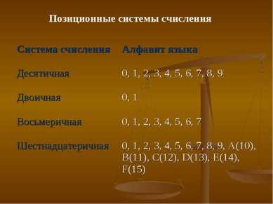 Позиционные системы счисления Система счисления Алфавит языка Десятичная 0, 1...