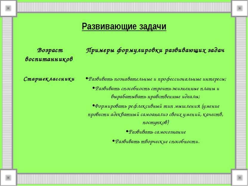Развивающие задачи Возраст воспитанников Примеры формулировки развивающих зад...
