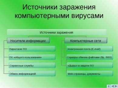 Источники заражения компьютерными вирусами