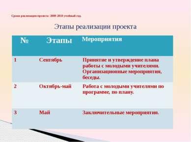 Этапы реализации проекта Сроки реализации проекта: 2009-2010 учебный год. № Э...