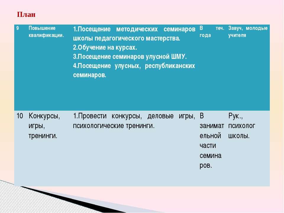План 9 Повышение квалификации. 1.Посещение методических семинаров школы педаг...