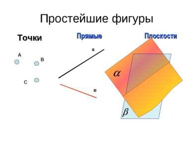 Простейшие фигуры Точки Прямые Плоскости А В С а в