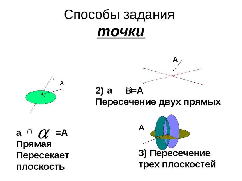 Способы задания точки а =А Прямая Пересекает плоскость а в=А Пересечение двух...