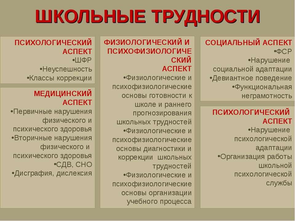 ШКОЛЬНЫЕ ТРУДНОСТИ ПСИХОЛОГИЧЕСКИЙ АСПЕКТ ШФР Неуспешность Классы коррекции С...