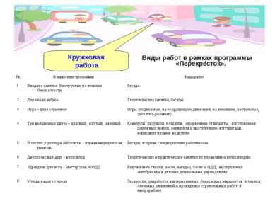 Виды работ в рамках программы «Перекрёсток». Кружковая работа № Направление п...