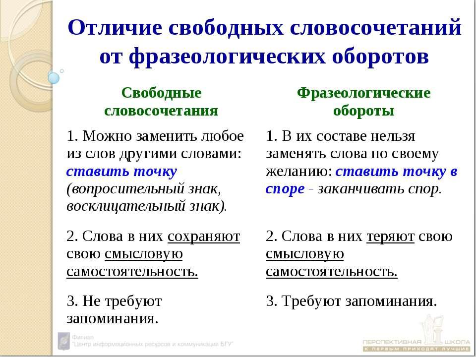 Отличие свободных словосочетаний от фразеологических оборотов Свободные слово...