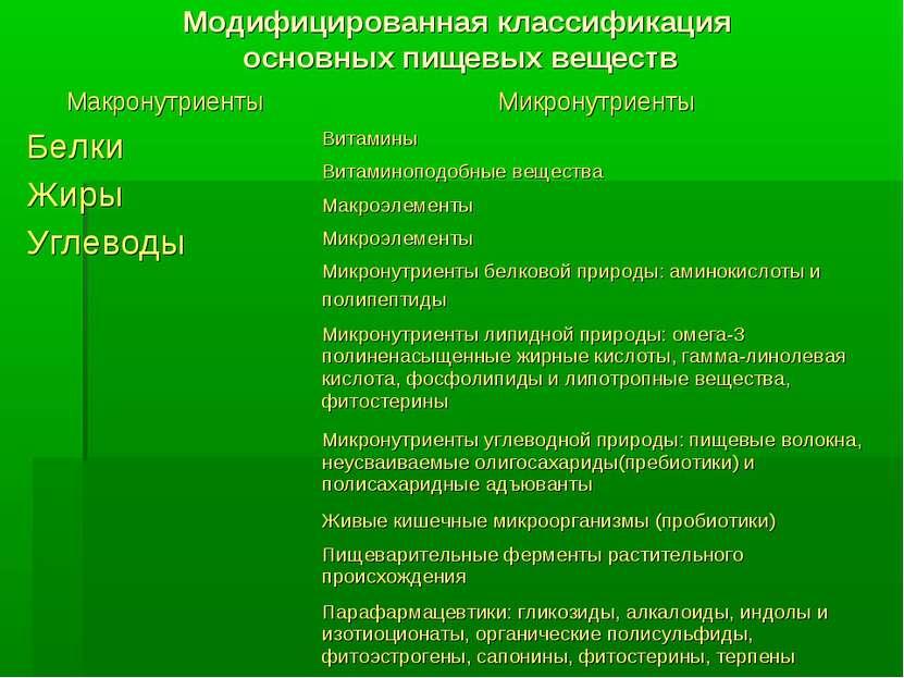Модифицированная классификация основных пищевых веществ