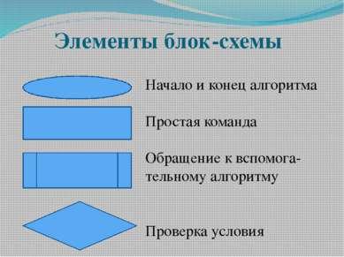 Элементы блок-схемы Начало и конец алгоритма Простая команда Обращение к вспо...