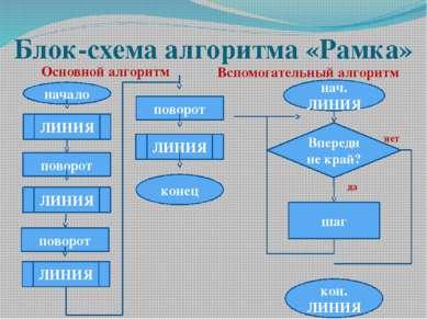 Блок-схема алгоритма «Рамка» Основной алгоритм Вспомогательный алгоритм ЛИНИЯ...