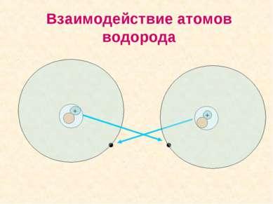 Взаимодействие атомов водорода + +