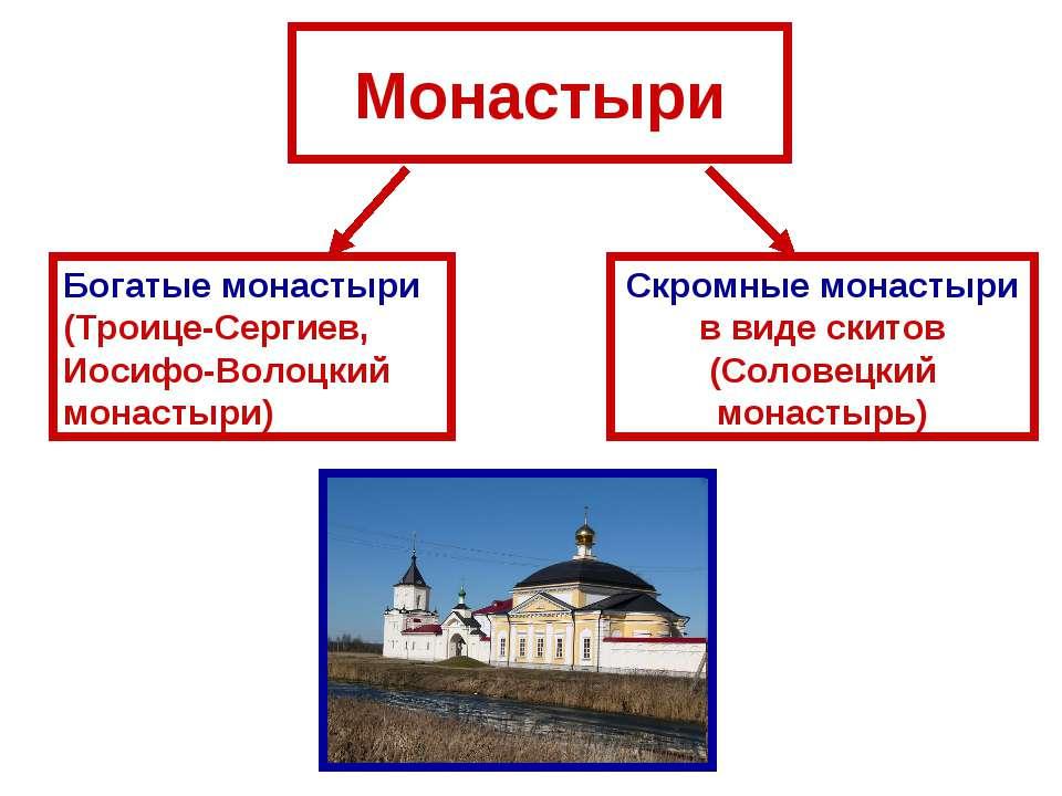 Монастыри Скромные монастыри в виде скитов (Соловецкий монастырь) Богатые мон...