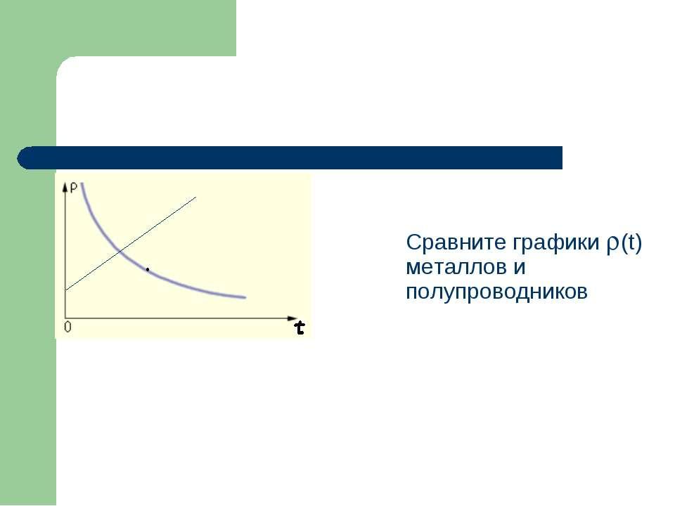 Сравните графики (t) металлов и полупроводников