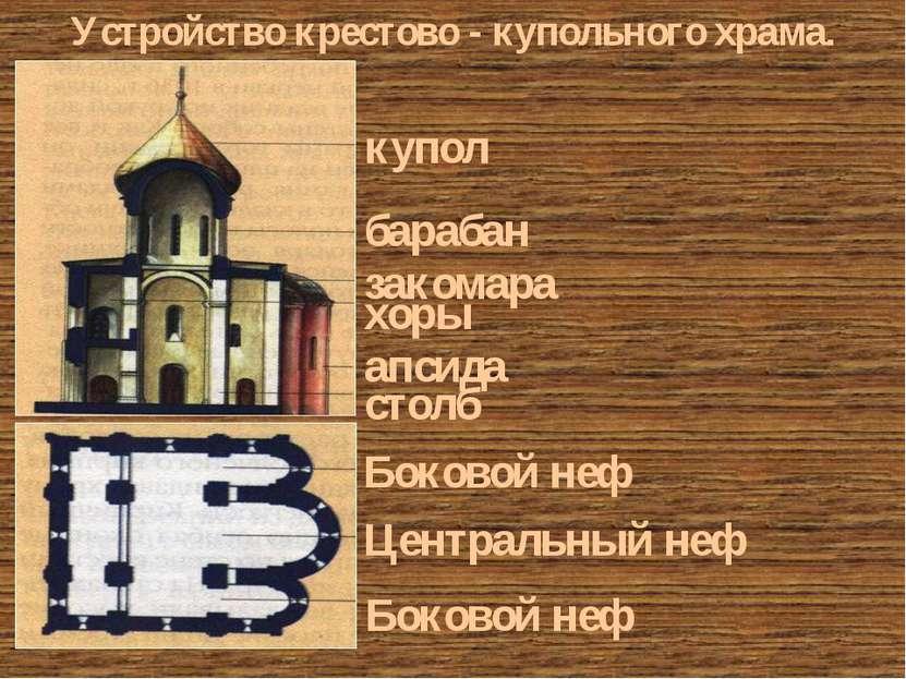 купол барабан закомара хоры апсида столб Боковой неф Боковой неф Центральный ...