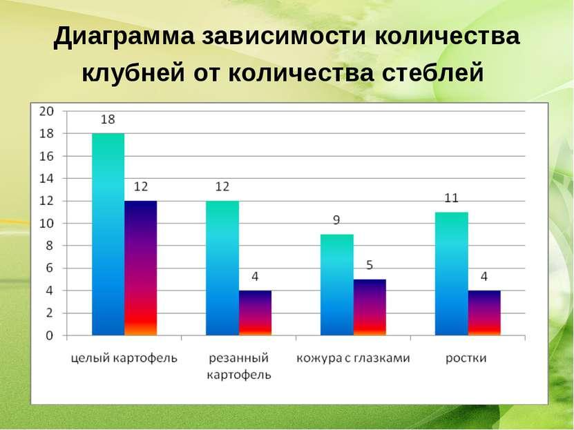 Диаграмма зависимости количества клубней от количества стеблей