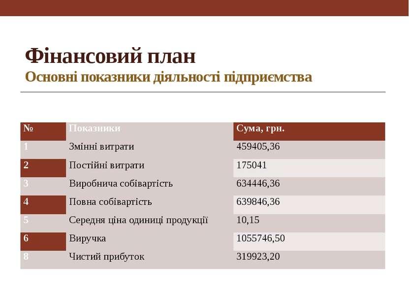 Фінансовий план Основні показники діяльності підприємства № Показники Сума, г...