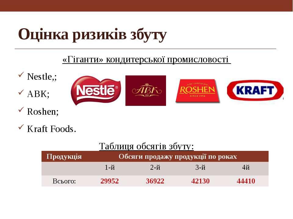 Оцінка ризиків збуту «Гіганти» кондитерської промисловості Nestle,; АВК; Rosh...