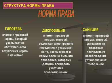 СТРУКТУРА НОРМЫ ПРАВА ГИПОТЕЗА ДИСПОЗИЦИЯ САНКЦИЯ элемент правовой нормы, кот...