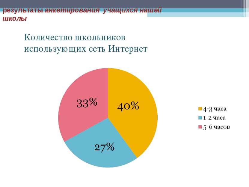 результаты анкетирования учащихся нашей школы Количество школьников использую...