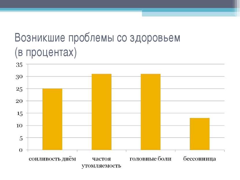 Возникшие проблемы со здоровьем (в процентах)
