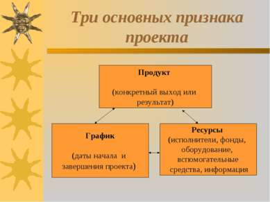 Три основных признака проекта График (даты начала и завершения проекта) Ресур...
