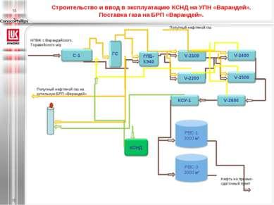 Строительство и ввод в эксплуатацию КСНД на УПН «Варандей». Поставка газа на ...