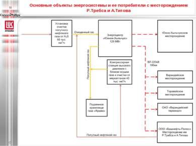 Основные объекты энергосистемы и ее потребители с месторождением Р.Требса и А...