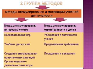 методы стимулирования и мотивации учебной деятельности Методы стимулирования ...