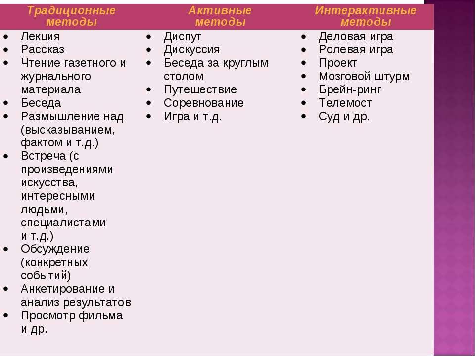 Традиционные методы Активные методы Интерактивные методы Лекция Рассказ Чтени...