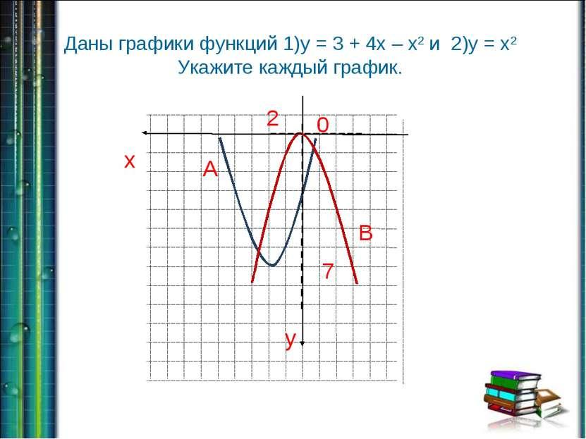 Даны графики функций 1)у = 3 + 4х – х2 и 2)у = х2 Укажите каждый график. 2 7 ...