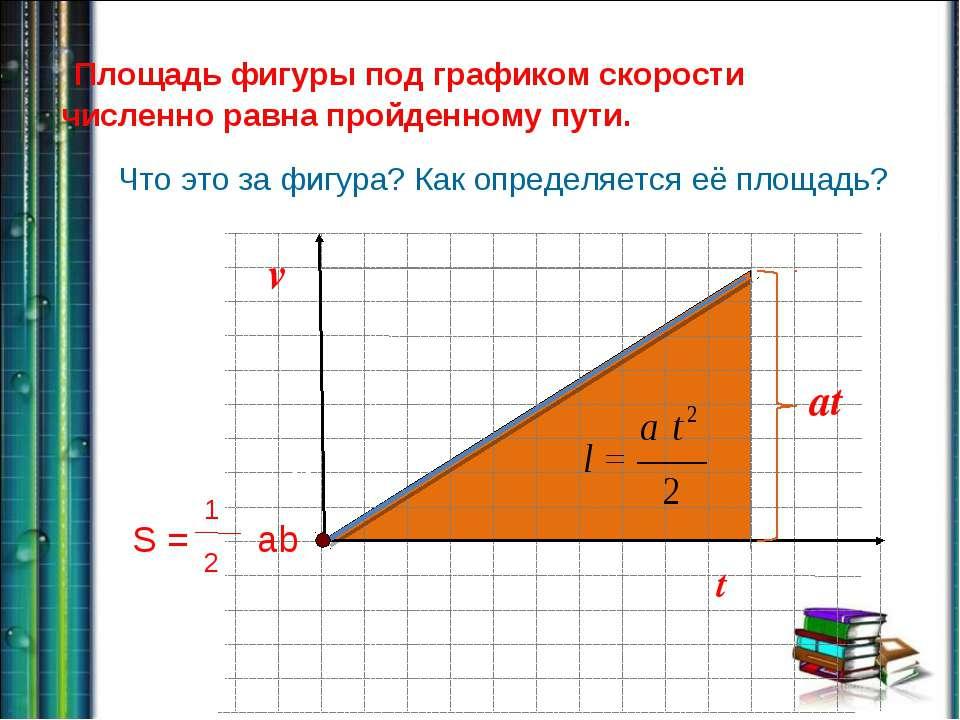 vЧто это за фигура? Как определяется её площадь? x O t at t v Площадь фигуры ...