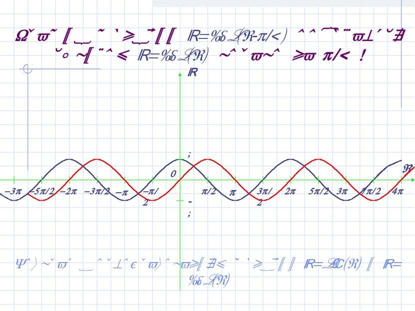 График функции y=cos(x- /2) получается сдвигом y=cos(x) вправо на /2 ! Возвра...