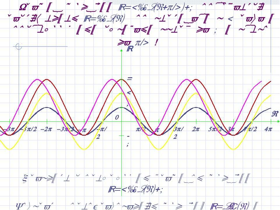 График функции y=2cos(x+ /4)+1 получается растяжением y=cos(x) по вертикали в...