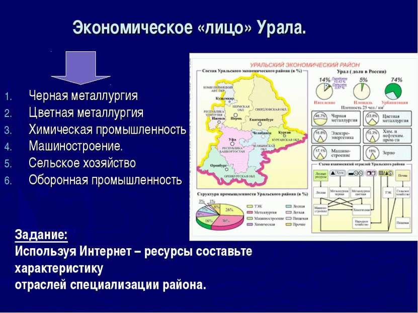 Экономическое «лицо» Урала. Черная металлургия Цветная металлургия Химическая...