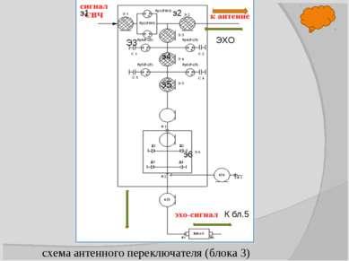 схема антенного переключателя (блока 3) э5 э6 э4 э2 э1 К бл.5 Э3 ЭХО