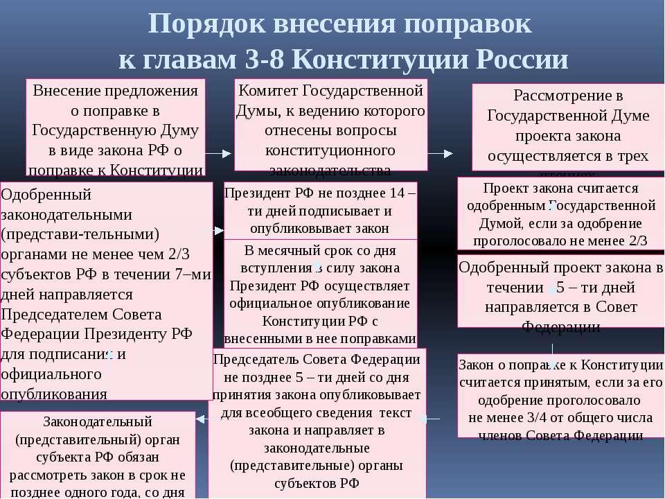 Внесение предложения о поправке в Государственную Думу в виде закона РФ о поп...