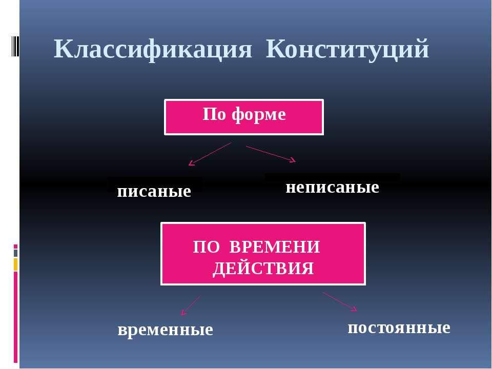 Классификация Конституций По форме писаные неписаные ПО ВРЕМЕНИ ДЕЙСТВИЯ врем...