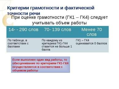 Критерии грамотности и фактической точности речи При оценке грамотности (ГК1 ...