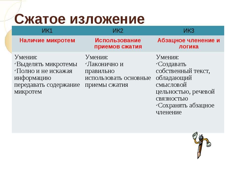Сжатое изложение ИК1 ИК2 ИК3 Наличие микротем Использование приемов сжатия Аб...