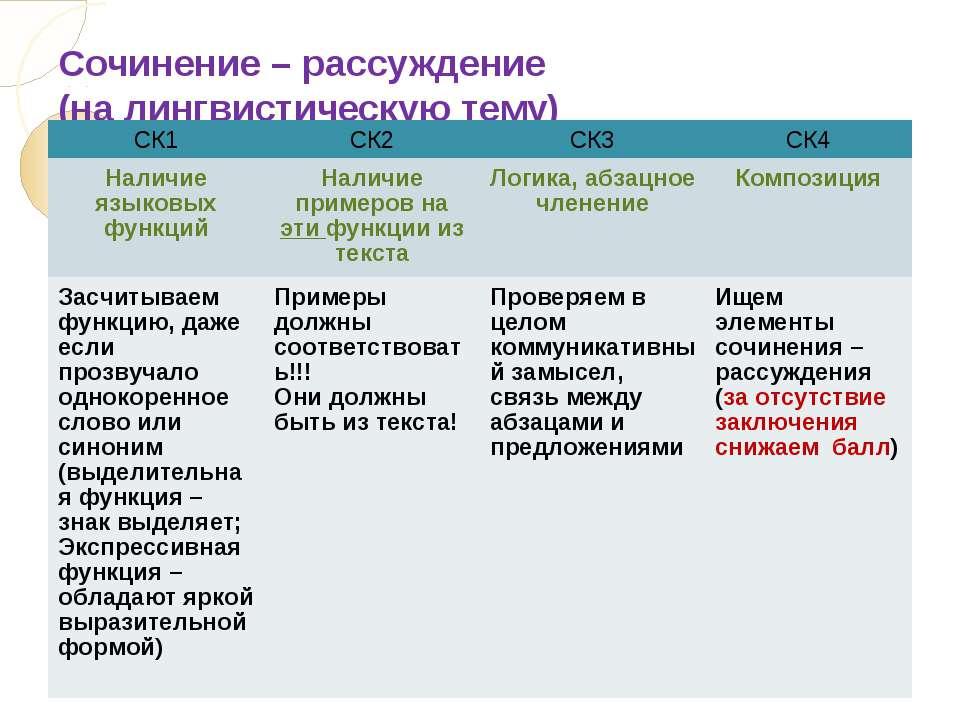 Сочинение – рассуждение (на лингвистическую тему) СК1 СК2 СК3 СК4 Наличие язы...