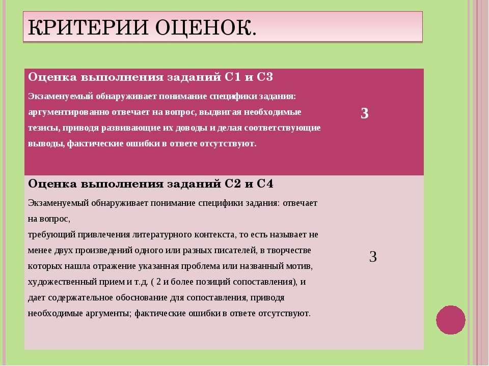 КРИТЕРИИ ОЦЕНОК. Оценка выполнения заданий С1 и С3 Экзаменуемый обнаруживает ...