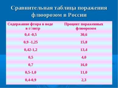 Сравнительная таблица поражения флюорозом в России