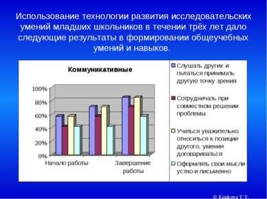 © Kunkova V.V. Использование технологии развития исследовательских умений мла...
