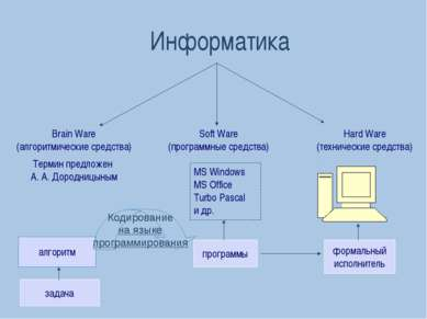 Информатика Hard Ware (технические средства) Soft Ware (программные средства)...