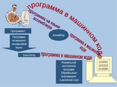 110001101010010000 Формальный исполнитель программ. Обрабатывает информацию в...