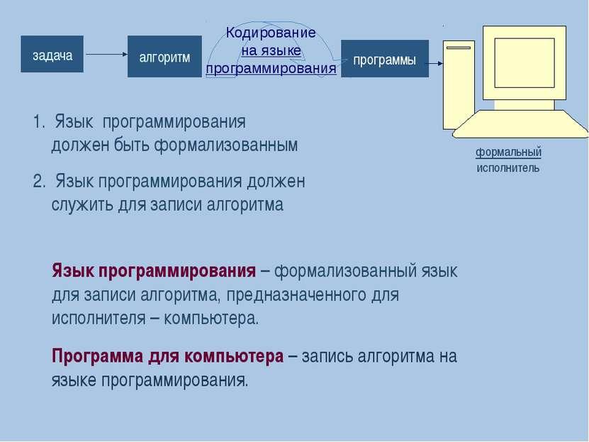 формальный исполнитель программы задача алгоритм Язык программирования должен...