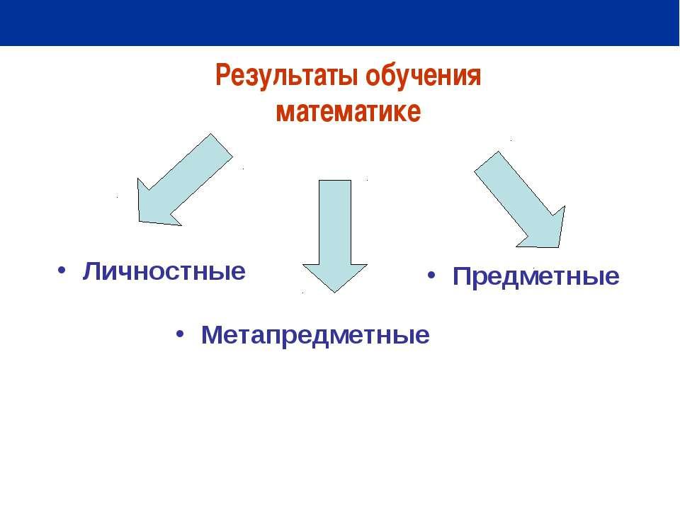 Личностные Результаты обучения математике Метапредметные Предметные