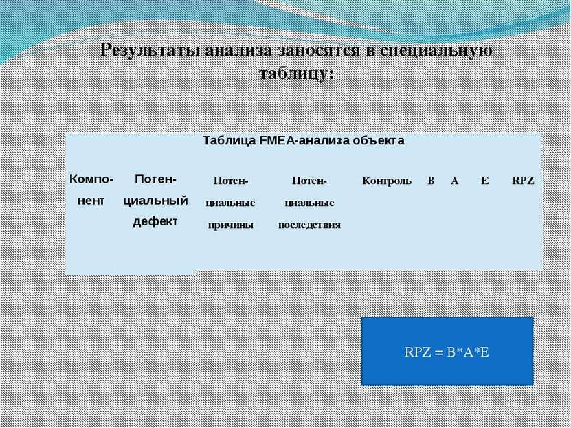 Результаты анализа заносятся в специальную таблицу: RPZ = B*A*E ТаблицаFMEA-а...