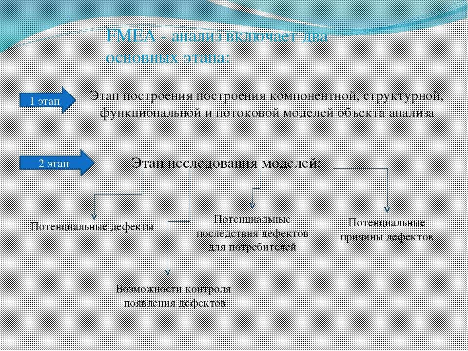 FMEA - анализ включает два основных этапа: Этап построения построения компоне...
