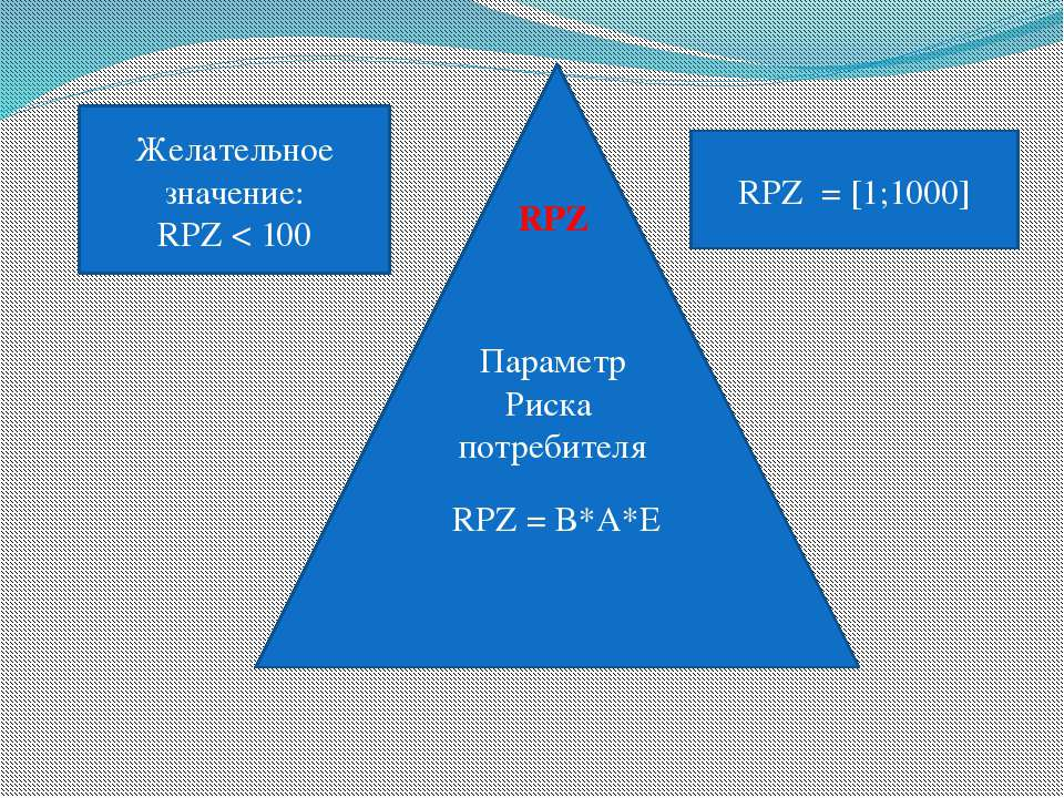 RPZ = B*A*E RPZ Параметр Риска потребителя Желательное значение: RPZ < 100 RP...