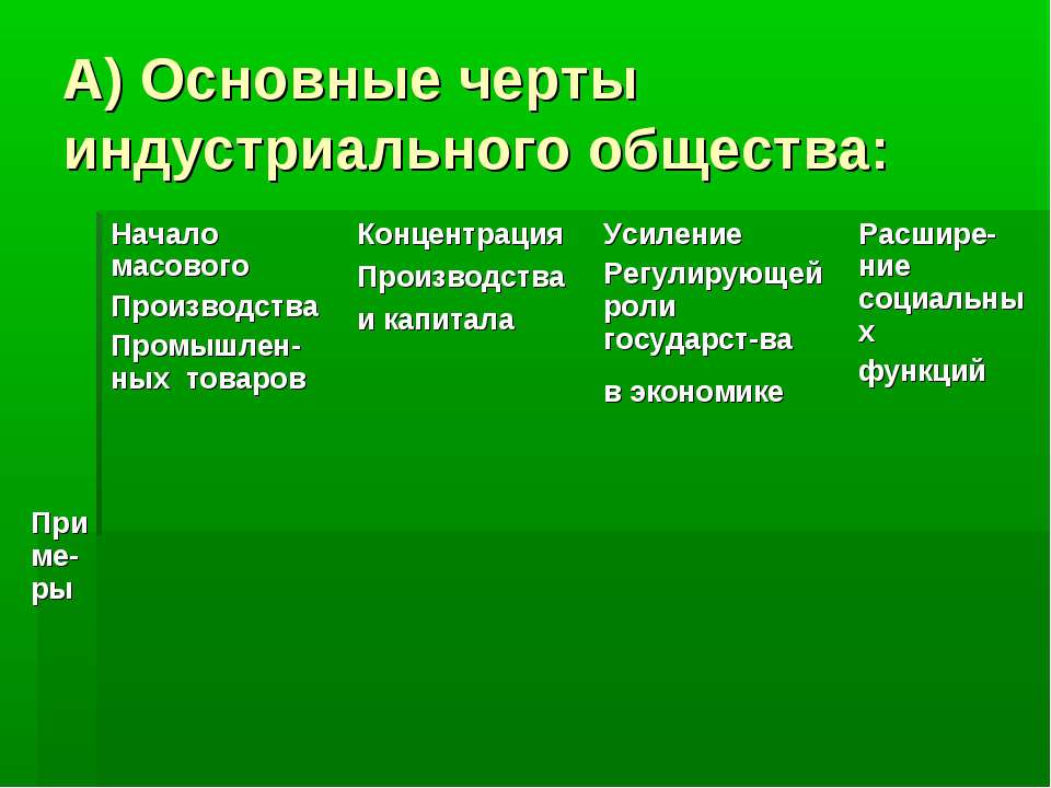 А) Основные черты индустриального общества: Начало масового Производства Пром...